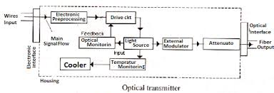 optical fiber optical fiber transmitter block diagram