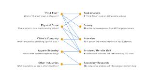 Research proposal on customer loyalty   pdfeports    web fc  com FC