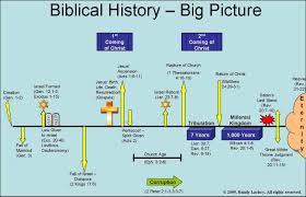 Bible Timeline Chart Full Time Line Bible Timeline Bible End Times Bible Mapping