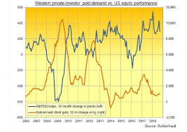 Weighing Up The Merits Of Gold As Volatility Returns