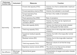File 2329 Pulmonary Function Testingn Jpg Wikimedia Commons