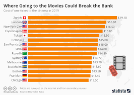 Chart Where Going To The Movies Could Break The Bank Statista
