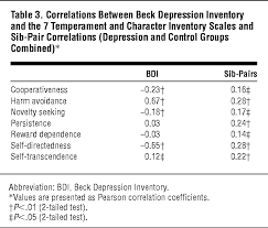 a sib pair study of the temperament and character inventory scales  a sib pair study of the temperament and character inventory scales in major depression depressive disorders jama psychiatry the jama network