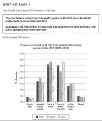 Ielts Writing Task 1 Academic Model Answer Fast Food
