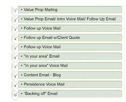 Build A Sales Process That Works Webinar Recap Bullhorn