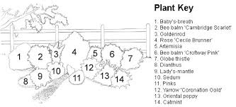 Small Picture Garden Spaces Plans for a Cutting Garden