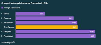 Auto Insurance Quotes Ohio Fresh Nationwide Auto Insurance Quote Classy Nationwide Insurance Quote