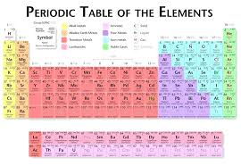 printable periodic table of elements with names and charges filetype pdf