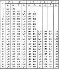 статистики Дарбина Уотсона Значения статистики Дарбина Уотсона