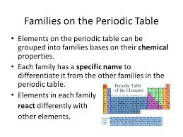 Families on the Periodic Table - ppt video online download