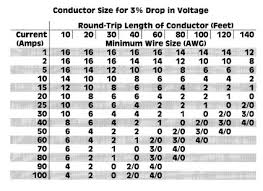 120 Volt Wire Size Chart 19 Clean Electrical Wire Gage Chart