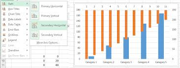 Add Right Axis To Excel Chart Excel Charts Adding Broken Axis