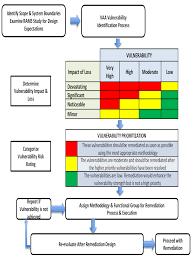 Vulnerability Remediation Process Flow Chart Vulnerability Assessment Flow Chart Adapted From The Us Doe