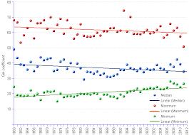 Poverty Gini Coefficient