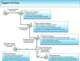 customer service call flow diagram auto electrical wiring diagram customer service call flow diagram auto electrical wiring diagram customer care flow chart large