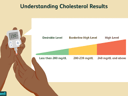 Cholesterol Lab Values Chart What Is Total Cholesterol And What Does It Mean