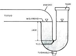 what size drain pipe for shower bathtub drain size basement shower drain pipe size bathroom sinks