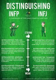 infj personality distinguishinginfpandinfj jpg