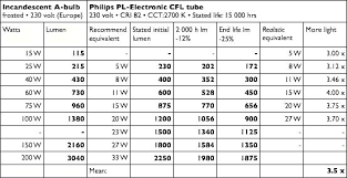 Led Lumens Vs Watts Chart Led Bulb Watt Conversion Gnubies Org