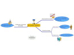 economics mindmaps