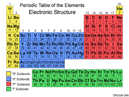 tiger   ncssm distance education and extended programsthis diagram shows the periodic table   the electron sublevels