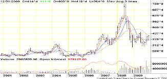 11 Particular Current Corn Price Per Bushel Chart