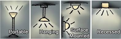 different types of lighting fixtures. Types Of Lighting Sources Different Fixtures