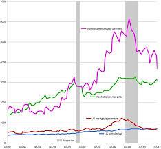 New York Housing Prices Chart Rent Vs Buy Manhattan Edition