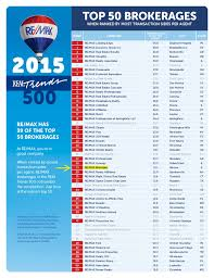 Re Max Showcase Is Ranked 29 Of Top 50 Brokerages In The