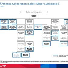 3 B Number Of Subsidiaries Of Jpmorgan Chase Co As Of