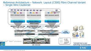 converged infrastructure for desktop virtualization processor 33