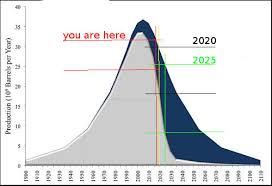 Eroei Chart The Implications Of Collapsing Eroei Damn The Matrix