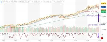 Sp500 Chart Yahoo S P 500 Approaching 200 Week Average Wall Streetrader