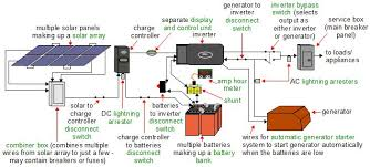 off grid solar power systems a more complete diagram of an off grid solar power system