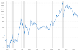 Platinum Price Trend Chart Platinum Prices Interactive Historical Chart Macrotrends