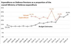 One Rank One Pension Defence Personnel Chart Indian Strategic Studies Were Still Paying For Kargil And