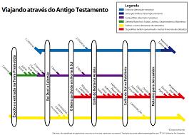 Resultado de imagem para IMAGENS DO ANTIGO TESTAMENTO