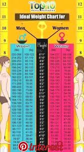 Healthy Weight Range Chart We Have Included A Height And Weight Chart For Women And Men