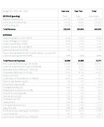 Budget Proposal Sample