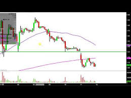 Imlff Chart Inmed Pharmaceuticals Inc Imlff Stock Chart Technical