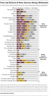 Least Trusted News Sources Include Limbaugh Hannity Beck