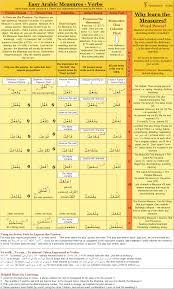 Arabic Measures Chart File Arabic Verb Chart Png Wikipedia