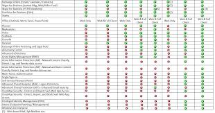 Office 365 Enterprise Plans Comparison Chart Rands Blog Whats Included In Office 365 And Microsoft 365