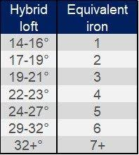 Golf Iron Degree Chart Hybrid Lofts And Equivalent Irons Golf Tips Golf Putting