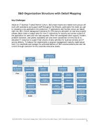 Cea Organization Chart I O Organizational Vision Strategy And Implementation