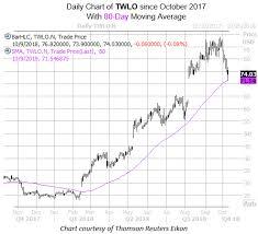 Twlo Chart Twilio Stock Flashes Reliable Short Term Buy Signal