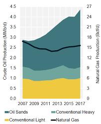 Alberta Grid Chart Neb Provincial And Territorial Energy Profiles Alberta