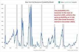 Wealth Chart 100 Years Current U S Recession Odds Are The Same As During The Big