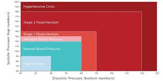 Stages Of Hypertension Chart Understanding Blood Pressure Ultimate Bp By Age Chart