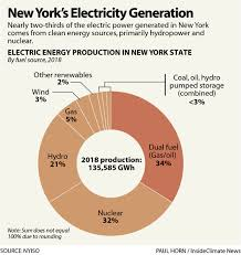 Chart New York States Electric Power Generation